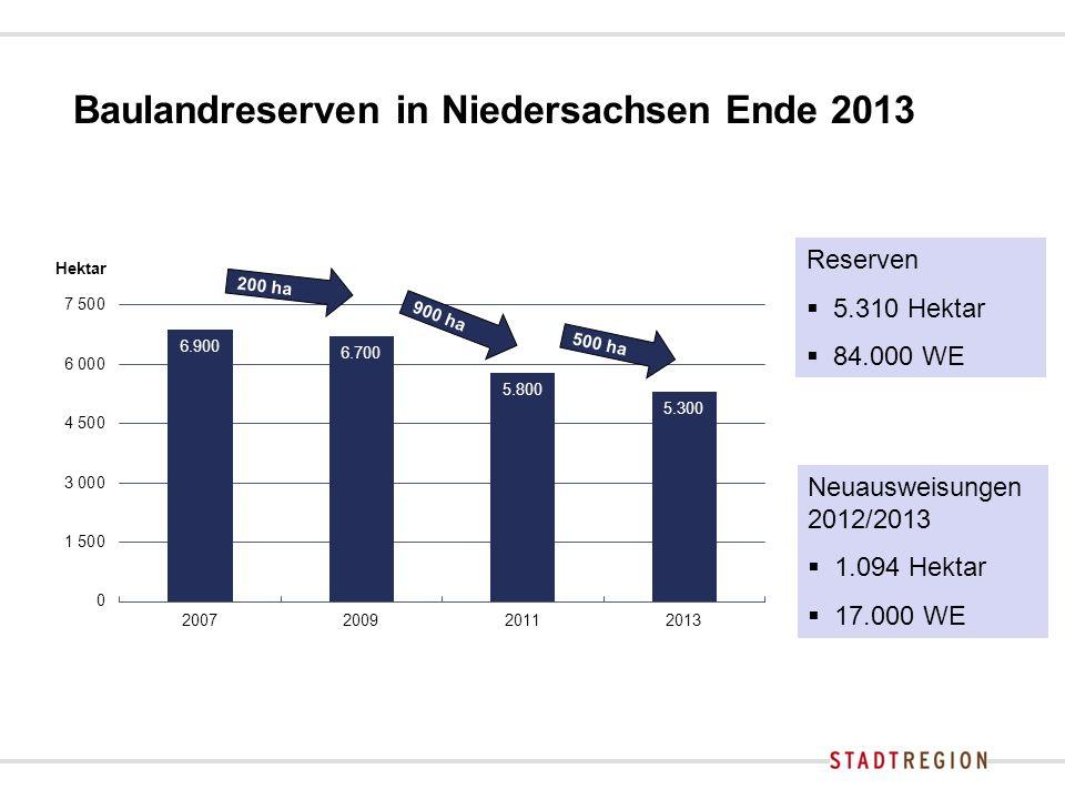 Baulandreserven in Niedersachsen Ende 2013 900 ha 200 ha Neuausweisungen 2012/2013  1.094 Hektar  17.000 WE Reserven  5.310 Hektar  84.000 WE 500 ha