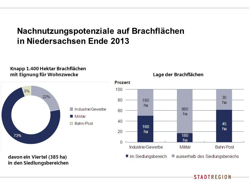 Nachnutzungspotenziale auf Brachflächen in Niedersachsen Ende 2013 Knapp 1.400 Hektar Brachflächen mit Eignung für Wohnzwecke Lage der Brachflächen davon ein Viertel (385 ha) in den Siedlungsbereichen