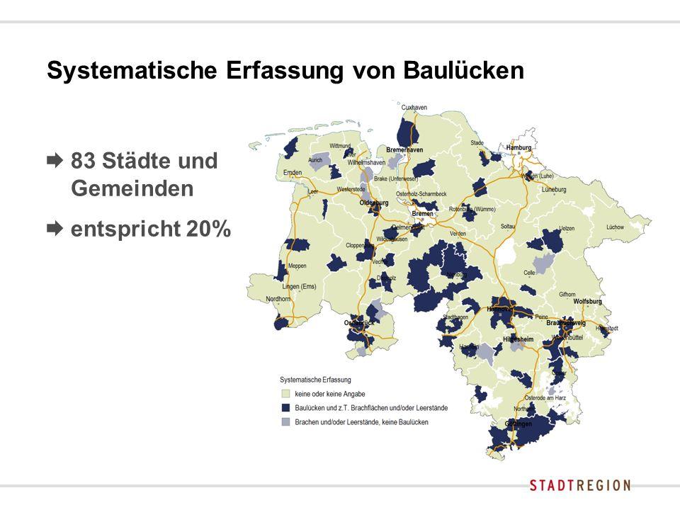 Systematische Erfassung von Baulücken  83 Städte und Gemeinden  entspricht 20%