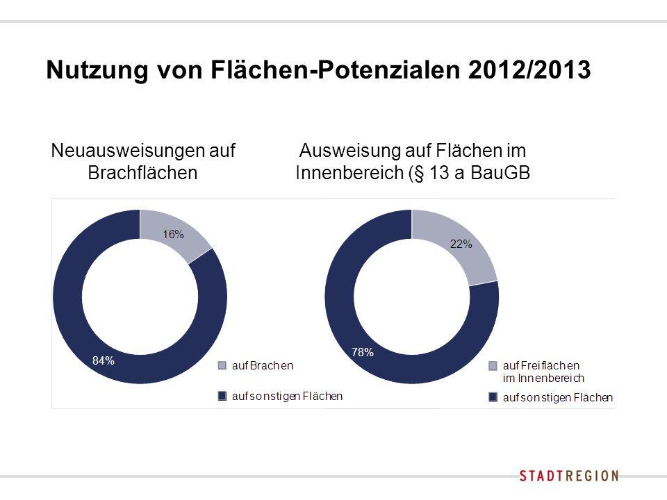 Nutzung von Flächen-Potenzialen 2012/2013 Ausweisung auf Flächen im Innenbereich (§ 13 a BauGB Neuausweisungen auf Brachflächen