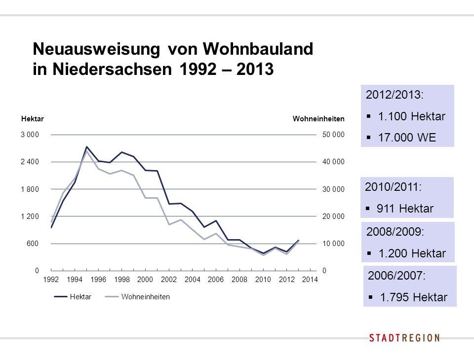 Neuausweisung von Wohnbauland in Niedersachsen 1992 – 2013 2010/2011:  911 Hektar 2008/2009:  1.200 Hektar 2006/2007:  1.795 Hektar 2012/2013:  1.100 Hektar  17.000 WE