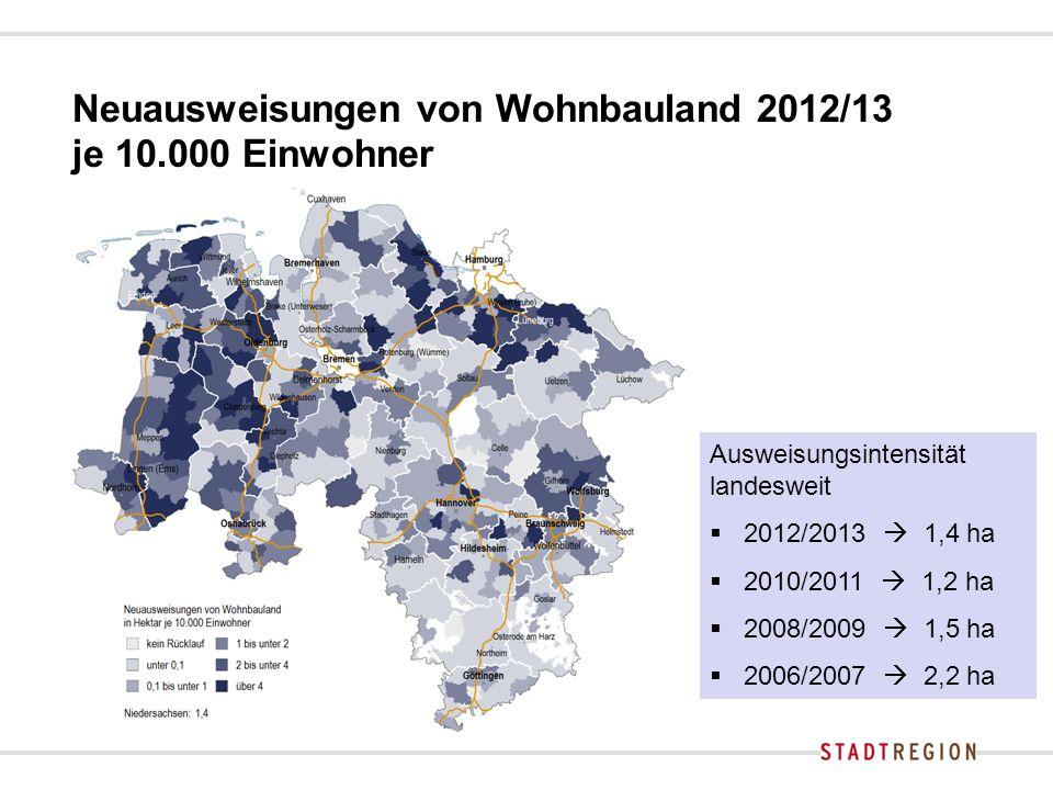 Neuausweisungen von Wohnbauland 2012/13 je 10.000 Einwohner Ausweisungsintensität landesweit  2012/2013  1,4 ha  2010/2011  1,2 ha  2008/2009  1,5 ha  2006/2007  2,2 ha