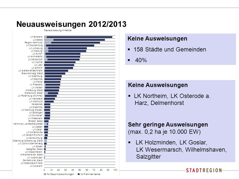 Ausweisungs-Historie Keine Ausweisungen  seit 2008  20%  seit 2006  11% Kontinuierlich ausgewiesen  seit 2008  30%  seit 2006  24%