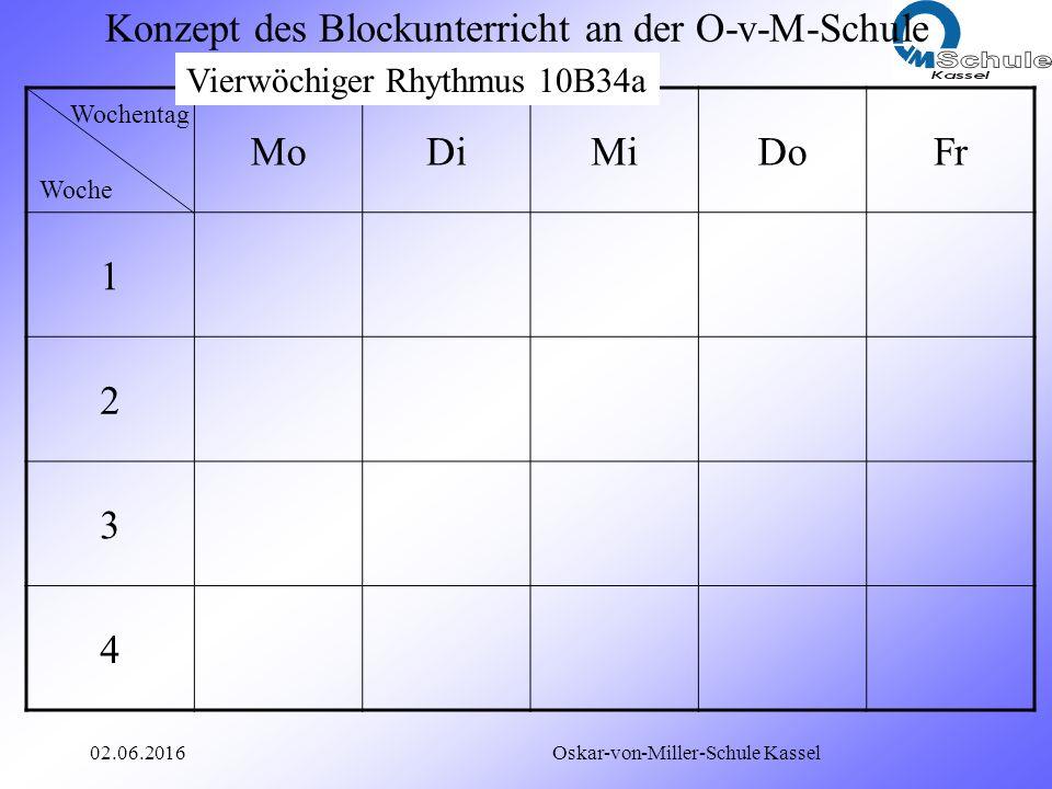 02.06.2016 Oskar-von-Miller-Schule Kassel Konzept des Blockunterricht an der O-v-M-Schule Wochentag Woche MoDiMiDoFr 1 2 3 4 Vierwöchiger Rhythmus 10B34a