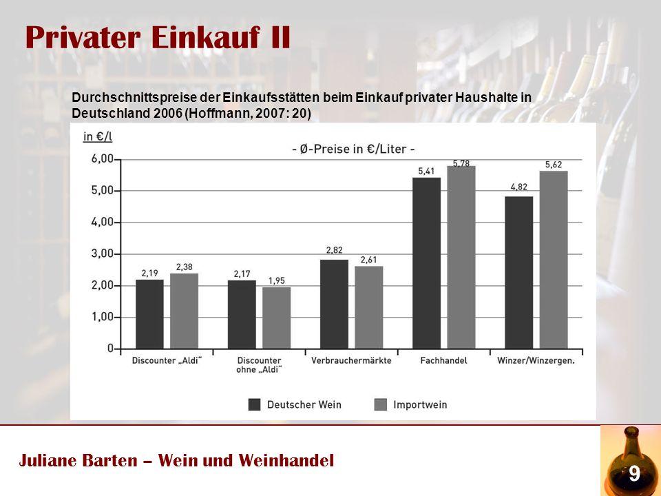 Privater Einkauf II Juliane Barten – Wein und Weinhandel 9 Durchschnittspreise der Einkaufsstätten beim Einkauf privater Haushalte in Deutschland 2006 (Hoffmann, 2007: 20)