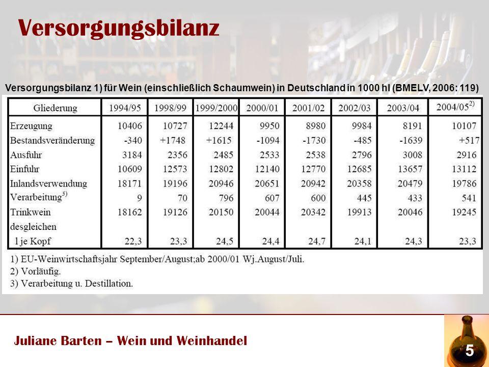 Versorgungsbilanz Juliane Barten – Wein und Weinhandel 5 Versorgungsbilanz 1) für Wein (einschließlich Schaumwein) in Deutschland in 1000 hl (BMELV, 2006: 119)