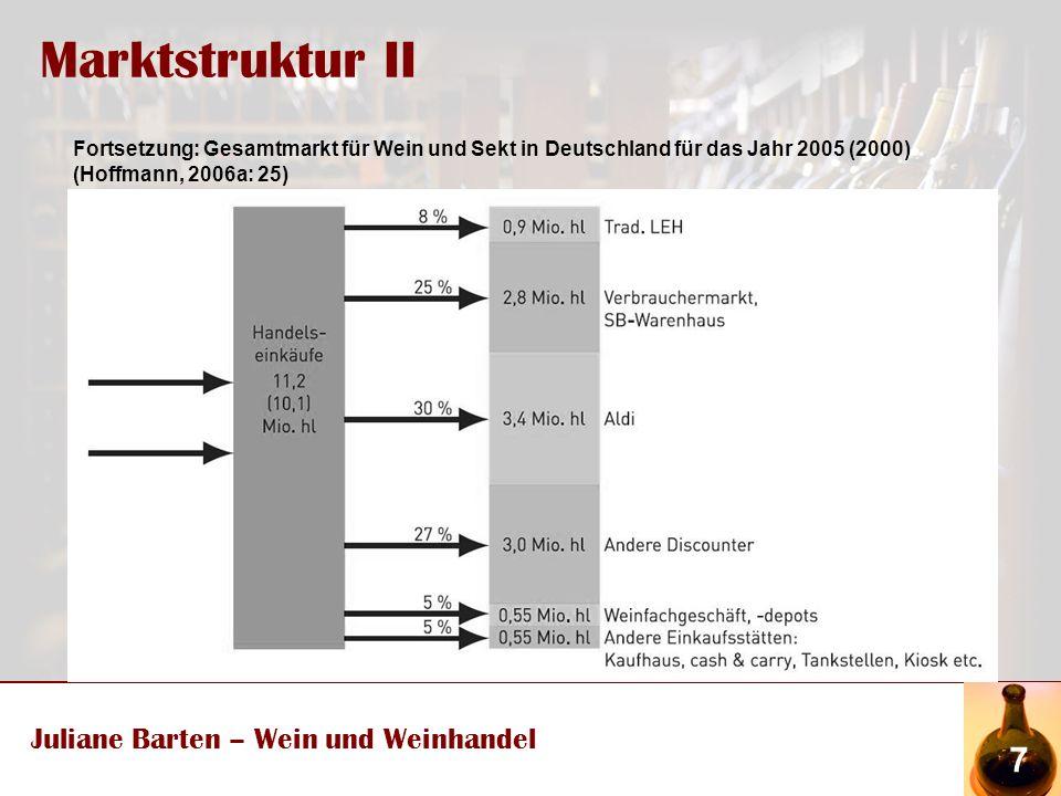 Marktstruktur II Juliane Barten – Wein und Weinhandel 7 Fortsetzung: Gesamtmarkt für Wein und Sekt in Deutschland für das Jahr 2005 (2000) (Hoffmann, 2006a: 25)