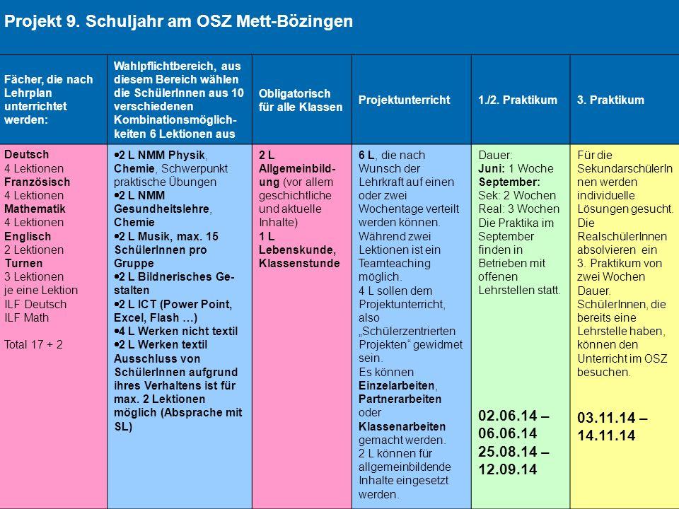 Projekt 9. Schuljahr am OSZ Mett-Bözingen Fächer, die nach Lehrplan unterrichtet werden: Wahlpflichtbereich, aus diesem Bereich wählen die SchülerInne
