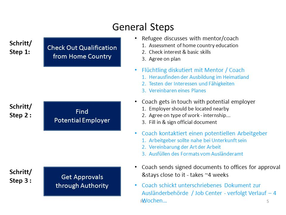 General Steps Check Out Qualification from Home Country Find Potential Employer Schritt/ Step 1: Schritt/ Step 2 : 5RC Refugee discusses with mentor/coach 1.Assessment of home country education 2.Check interest & basic skills 3.Agree on plan Flüchtling diskutiert mit Mentor / Coach 1.Herausfinden der Ausbildung im Heimatland 2.Testen der Interessen und Fähigkeiten 3.Vereinbaren eines Planes Get Approvals through Authority Schritt/ Step 3 : Coach gets in touch with potential employer 1.Employer should be located nearby 2.Agree on type of work - internship...