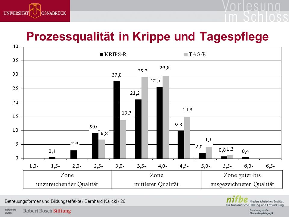 Betreuungsformen und Bildungseffekte / Bernhard Kalicki / 26 Prozessqualität in Krippe und Tagespflege Zone unzureichender Qualität Zone mittlerer Qualität Zone guter bis ausgezeichneter Qualität