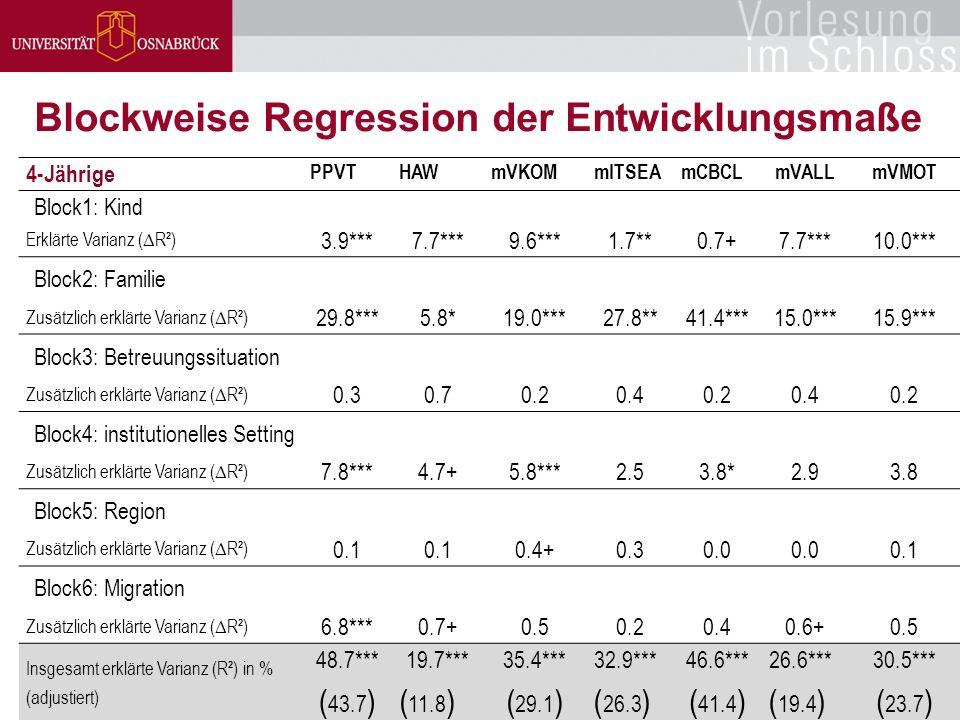 Betreuungsformen und Bildungseffekte / Bernhard Kalicki / 30 Blockweise Regression der Entwicklungsmaße 4-Jährige PPVTHAWmVKOMmITSEAmCBCLmVALLmVMOT Block1: Kind Erklärte Varianz (  R²) 3.9*** 7.7***9.6***1.7**0.7+7.7***10.0*** Block2: Familie Zusätzlich erklärte Varianz (  R²) 29.8*** 5.8*19.0***27.8**41.4***15.0***15.9*** Block3: Betreuungssituation Zusätzlich erklärte Varianz (  R²) 0.3 0.70.20.40.20.40.2 Block4: institutionelles Setting Zusätzlich erklärte Varianz (  R²) 7.8*** 4.7+5.8***2.53.8*2.93.8 Block5: Region Zusätzlich erklärte Varianz (  R²) 0.1 0.4+0.30.0 0.1 Block6: Migration Zusätzlich erklärte Varianz (  R²) 6.8*** 0.7+0.50.20.40.6+0.5 Insgesamt erklärte Varianz (R²) in % (adjustiert) 48.7*** ( 43.7 ) 19.7*** ( 11.8 ) 35.4*** ( 29.1 ) 32.9*** ( 26.3 ) 46.6*** ( 41.4 ) 26.6*** ( 19.4 ) 30.5*** ( 23.7 )