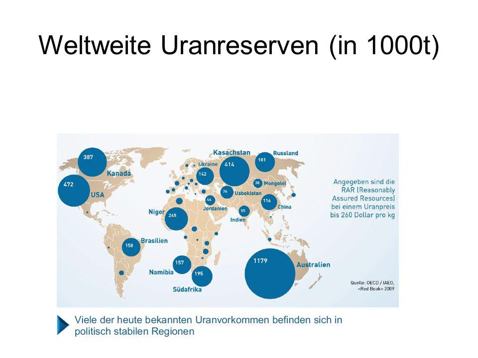 Weltweite Uranreserven (in 1000t)