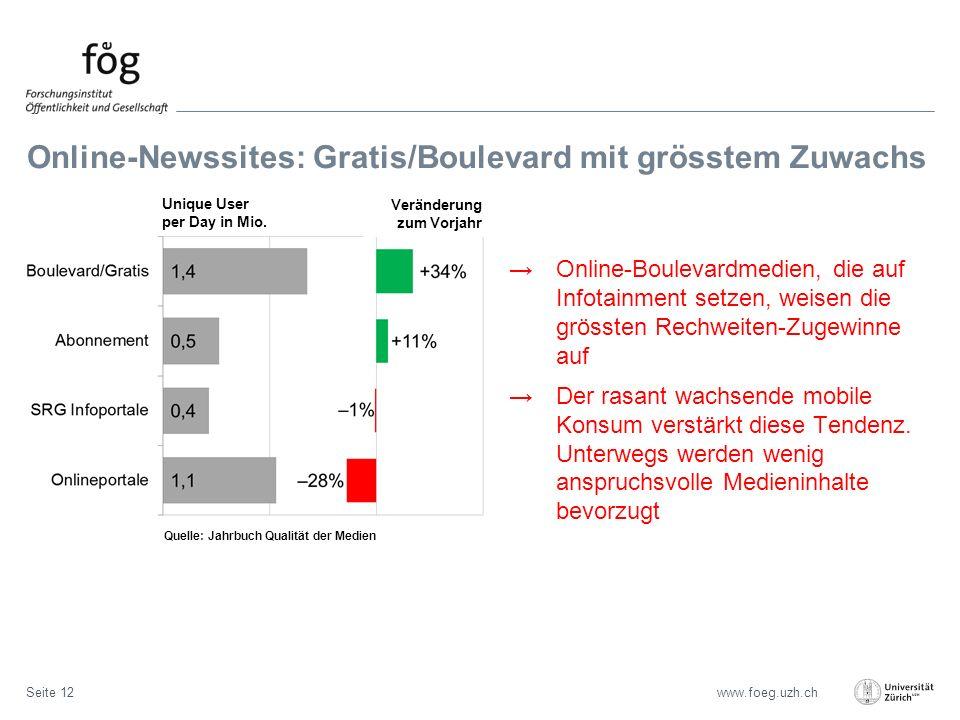 www.foeg.uzh.ch Online-Newssites: Gratis/Boulevard mit grösstem Zuwachs Seite 12 →Online-Boulevardmedien, die auf Infotainment setzen, weisen die grössten Rechweiten-Zugewinne auf →Der rasant wachsende mobile Konsum verstärkt diese Tendenz.