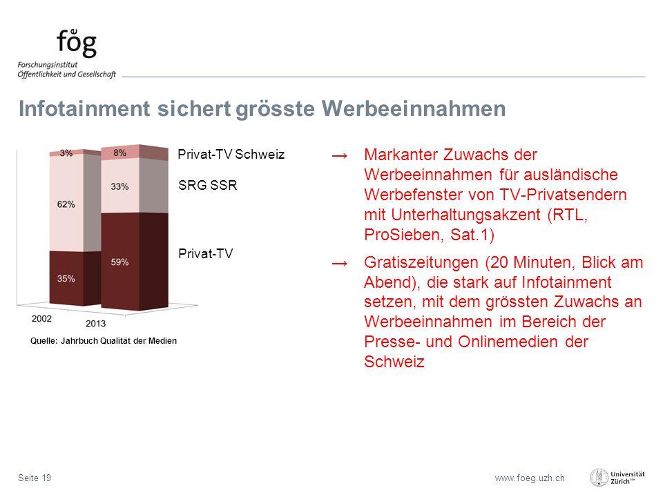 www.foeg.uzh.ch Infotainment sichert grösste Werbeeinnahmen Seite 19 →Markanter Zuwachs der Werbeeinnahmen für ausländische Werbefenster von TV-Privatsendern mit Unterhaltungsakzent (RTL, ProSieben, Sat.1) →Gratiszeitungen (20 Minuten, Blick am Abend), die stark auf Infotainment setzen, mit dem grössten Zuwachs an Werbeeinnahmen im Bereich der Presse- und Onlinemedien der Schweiz Quelle: Jahrbuch Qualität der Medien Privat-TV Schweiz SRG SSR Privat-TV