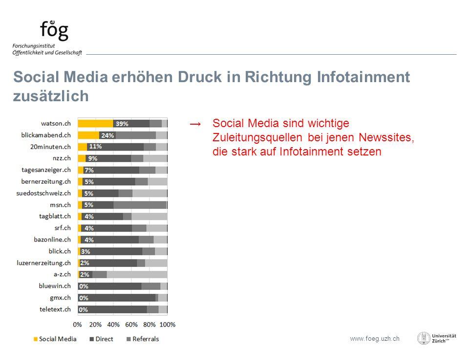 www.foeg.uzh.ch Social Media erhöhen Druck in Richtung Infotainment zusätzlich Seite 20 →Social Media sind wichtige Zuleitungsquellen bei jenen Newssites, die stark auf Infotainment setzen