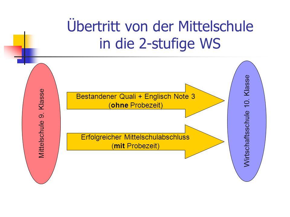 Übertritt von der Mittelschule in die 2-stufige WS Mittelschule 9.