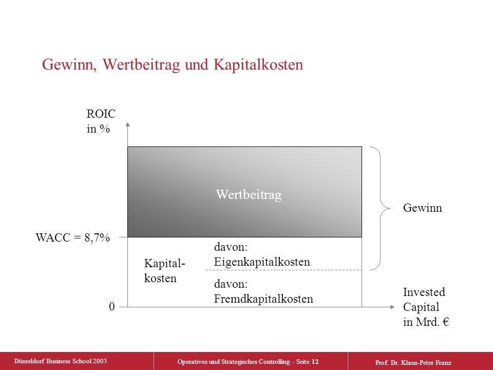 Düsseldorf Business School 2003 Operatives und Strategisches Controlling - Seite 12 Prof. Dr. Klaus-Peter Franz Gewinn, Wertbeitrag und Kapitalkosten