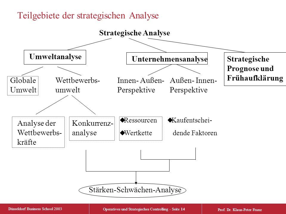 Düsseldorf Business School 2003 Operatives und Strategisches Controlling - Seite 14 Prof. Dr. Klaus-Peter Franz Teilgebiete der strategischen Analyse