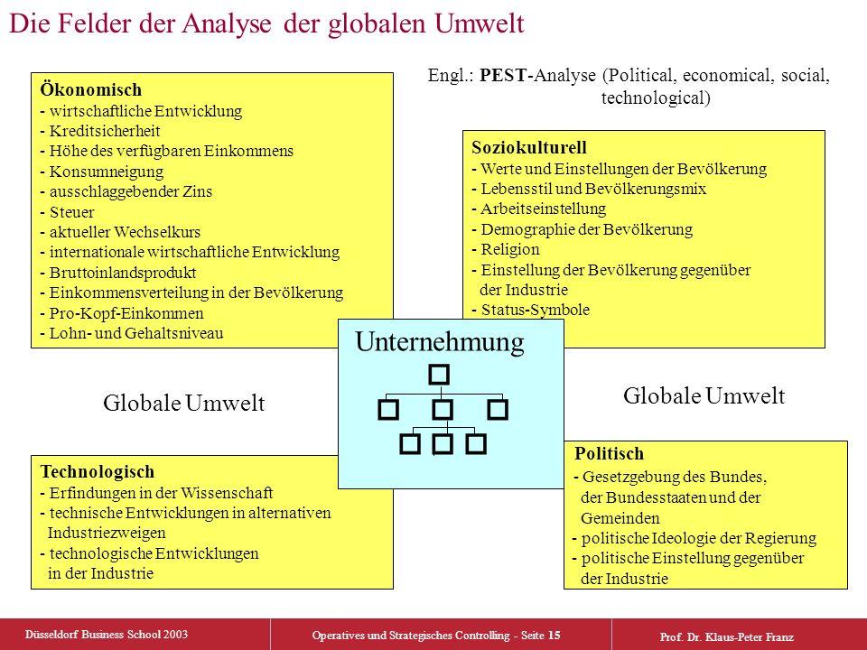Düsseldorf Business School 2003 Operatives und Strategisches Controlling - Seite 15 Prof. Dr. Klaus-Peter Franz Ökonomisch - wirtschaftliche Entwicklu