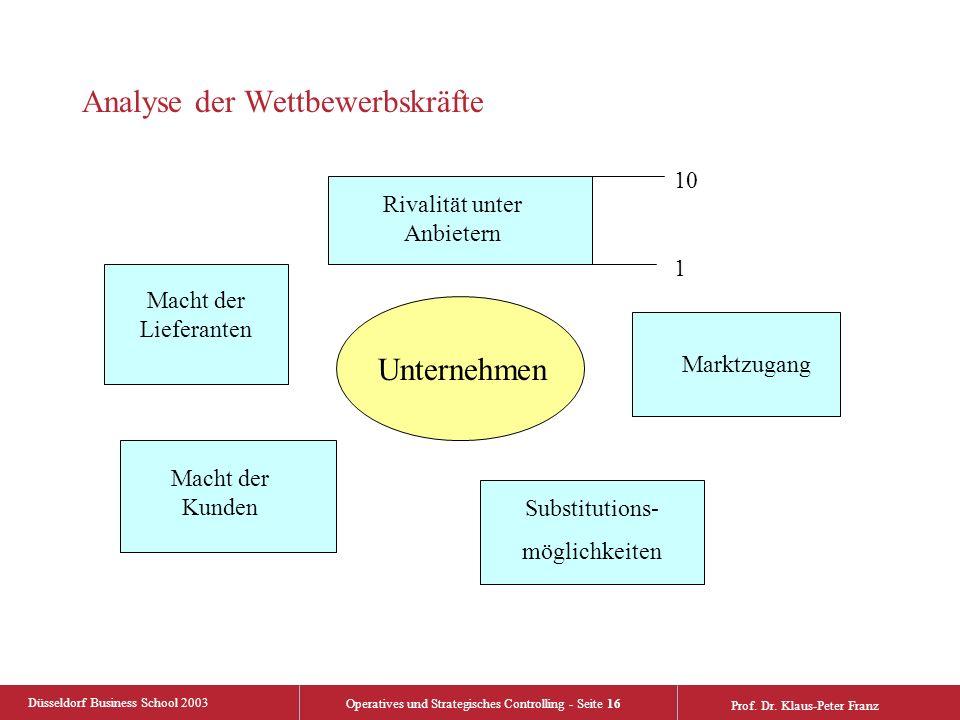 Düsseldorf Business School 2003 Operatives und Strategisches Controlling - Seite 16 Prof. Dr. Klaus-Peter Franz Analyse der Wettbewerbskräfte Unterneh