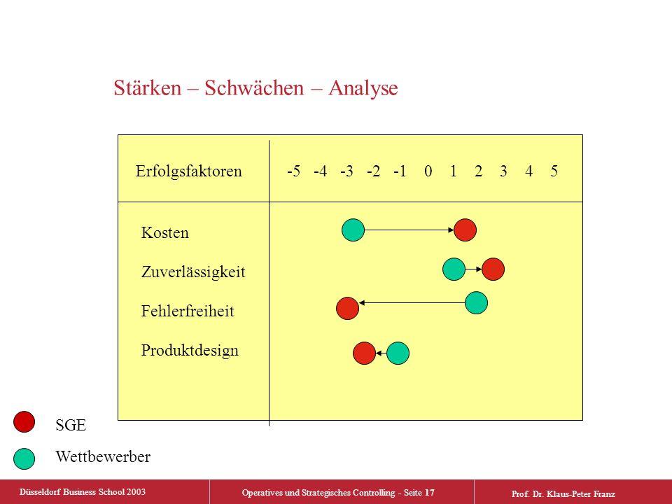 Düsseldorf Business School 2003 Operatives und Strategisches Controlling - Seite 17 Prof.