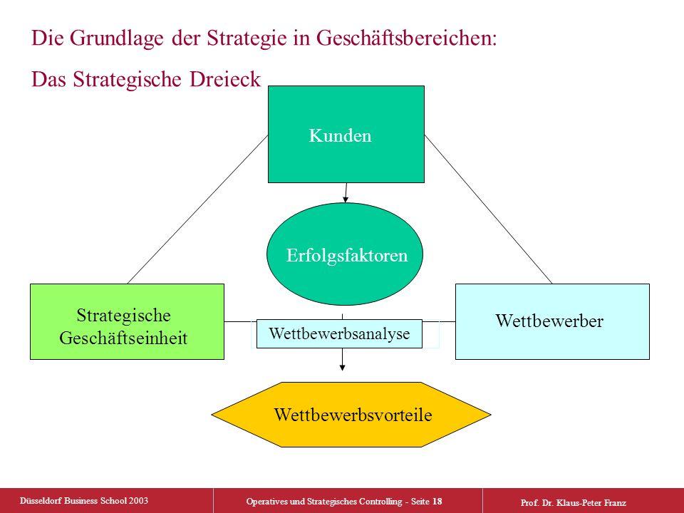 Düsseldorf Business School 2003 Operatives und Strategisches Controlling - Seite 18 Prof. Dr. Klaus-Peter Franz Die Grundlage der Strategie in Geschäf
