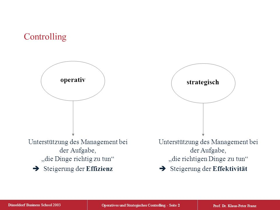 Düsseldorf Business School 2003 Operatives und Strategisches Controlling - Seite 2 Prof. Dr. Klaus-Peter Franz Controlling Unterstützung des Managemen