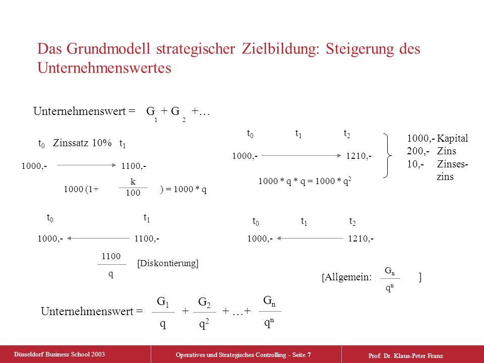 Düsseldorf Business School 2003 Operatives und Strategisches Controlling - Seite 7 Prof. Dr. Klaus-Peter Franz Das Grundmodell strategischer Zielbildu
