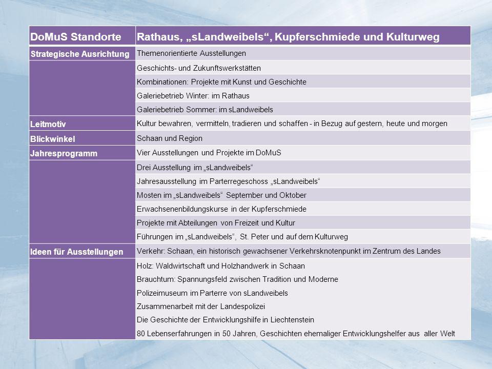 Splitter Museumsdichte in Liechtenstein Weltspitze, PISA-Vergleich Politischer Auftrag Das neue Konzept wurde 23.