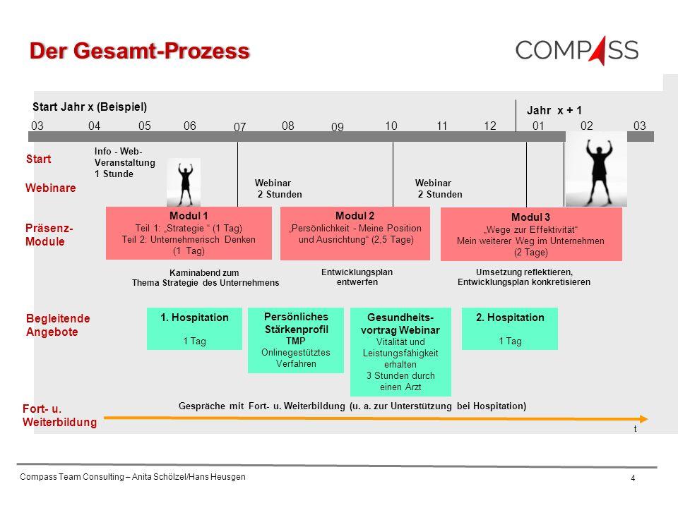 """Compass Team Consulting – Anita Schölzel/Hans Heusgen 4 03040506 07 08 09 1011 Start Jahr x (Beispiel) 12010302 Modul 1 Teil 1: """"Strategie (1 Tag) Teil 2: Unternehmerisch Denken (1 Tag) Präsenz- Module Begleitende Angebote Gespräche mit Fort- u."""
