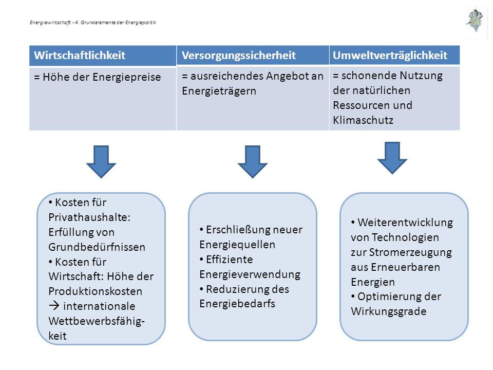 Energiewirtschaft - 4. Grundelemente der Energiepolitik Wirtschaftlichkeit = Höhe der Energiepreise Umweltverträglichkeit = schonende Nutzung der natü