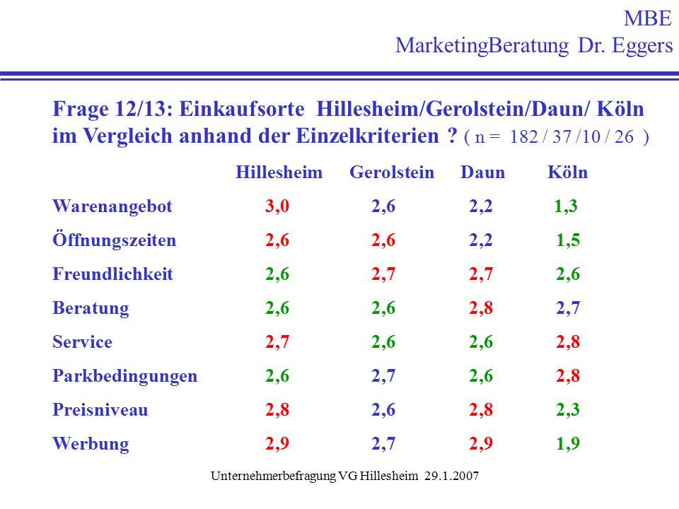 Unternehmerbefragung VG Hillesheim 29.1.2007 Frage 12/13: Einkaufsorte Hillesheim/Gerolstein/Daun/ Köln im Vergleich anhand der Einzelkriterien .