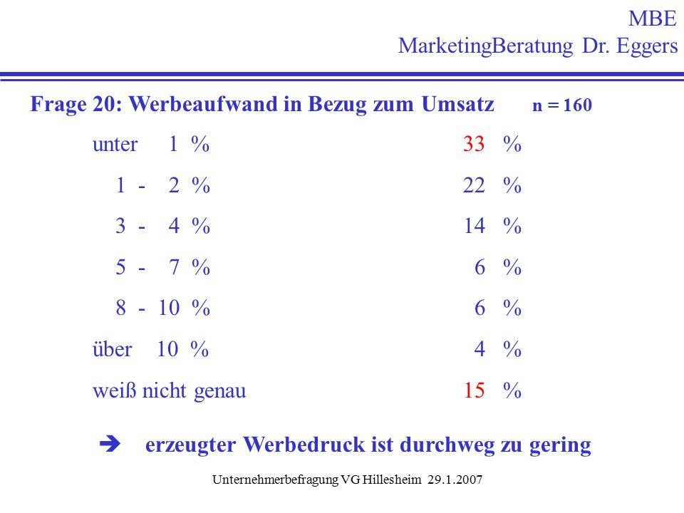 Unternehmerbefragung VG Hillesheim 29.1.2007 Frage 20: Werbeaufwand in Bezug zum Umsatz n = 160 unter 1 % 33 % 1 - 2 % 22 % 3 - 4 % 14 % 5 - 7 % 6 % 8 - 10 % 6 % über 10 % 4 % weiß nicht genau 15 %  erzeugter Werbedruck ist durchweg zu gering MBE MarketingBeratung Dr.