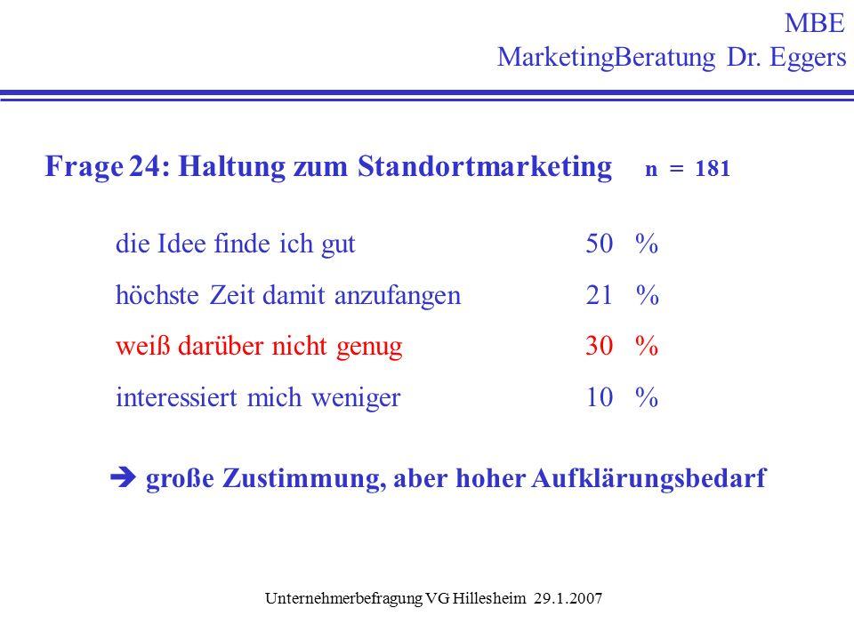 Unternehmerbefragung VG Hillesheim 29.1.2007 Frage 24: Haltung zum Standortmarketing n = 181 die Idee finde ich gut 50 % höchste Zeit damit anzufangen 21 % weiß darüber nicht genug 30 % interessiert mich weniger 10 %  große Zustimmung, aber hoher Aufklärungsbedarf MBE MarketingBeratung Dr.