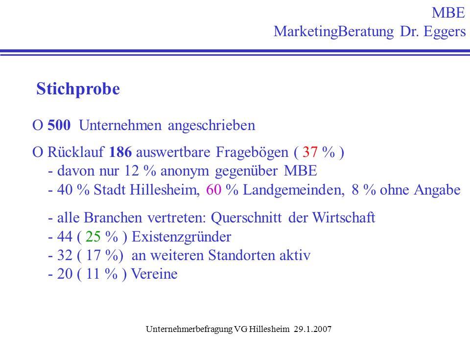 Unternehmerbefragung VG Hillesheim 29.1.2007 Stichprobe O 500 Unternehmen angeschrieben O Rücklauf 186 auswertbare Fragebögen ( 37 % ) - davon nur 12 % anonym gegenüber MBE - 40 % Stadt Hillesheim, 60 % Landgemeinden, 8 % ohne Angabe - alle Branchen vertreten: Querschnitt der Wirtschaft - 44 ( 25 % ) Existenzgründer - 32 ( 17 %) an weiteren Standorten aktiv - 20 ( 11 % ) Vereine MBE MarketingBeratung Dr.