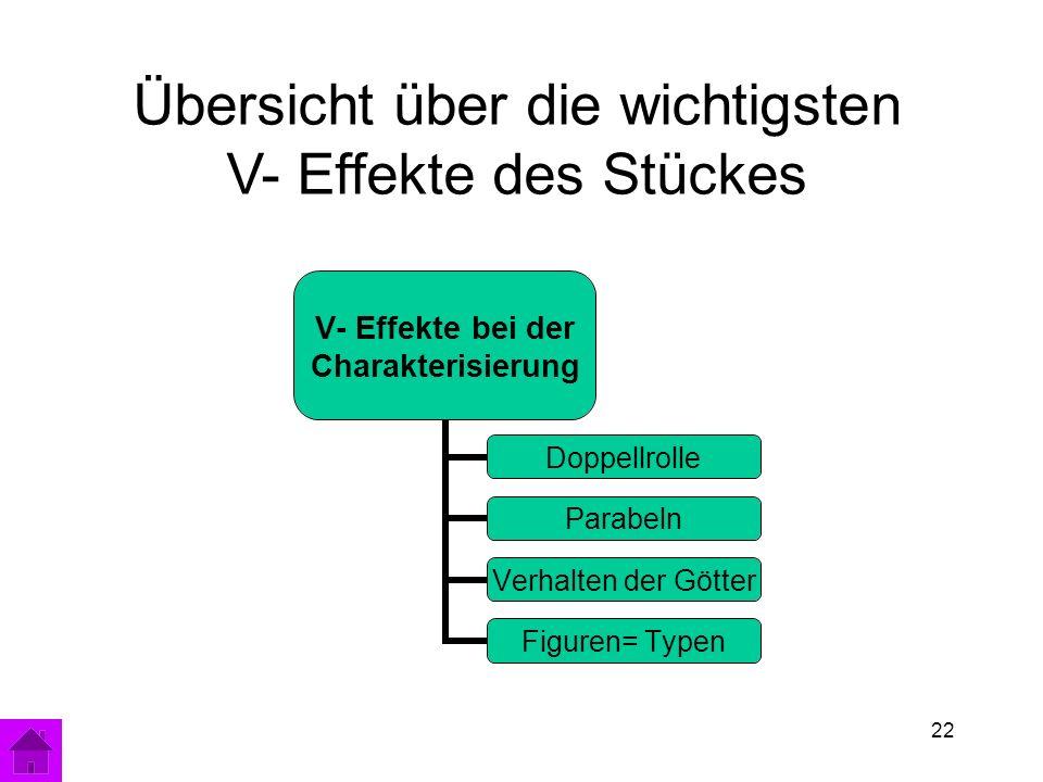 22 V- Effekte bei der Charakterisierung Doppellrolle Parabeln Verhalten der Götter Figuren= Typen Übersicht über die wichtigsten V- Effekte des Stückes