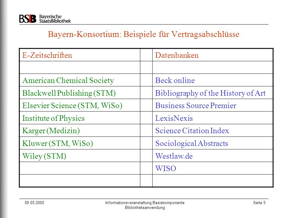 09.05.2005Informationsveranstaltung Basiskomponente Bibliotheksanwendung Seite 5 Bayern-Konsortium: Beispiele für Vertragsabschlüsse E-ZeitschriftenDatenbanken American Chemical SocietyBeck online Blackwell Publishing (STM)Bibliography of the History of Art Elsevier Science (STM, WiSo)Business Source Premier Institute of PhysicsLexisNexis Karger (Medizin)Science Citation Index Kluwer (STM, WiSo)Sociological Abstracts Wiley (STM)Westlaw.de WISO