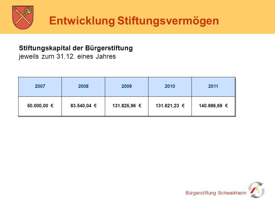 Bürgerstiftung Schwaikheim Entwicklung Stiftungsvermögen Stiftungskapital der Bürgerstiftung jeweils zum 31.12. eines Jahres 2007 2008 2009 2010 2011