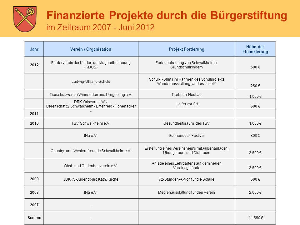 Bürgerstiftung Schwaikheim Finanzierte Projekte durch die Bürgerstiftung im Zeitraum 2007 - Juni 2012 JahrVerein / Organisation Projekt-Förderung Höhe
