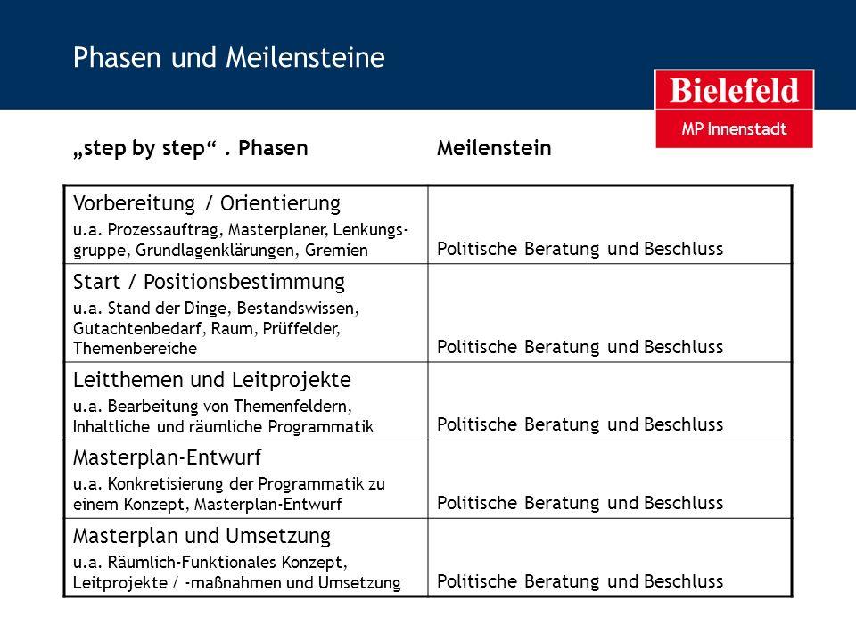 MP Innenstadt Phasen und Meilensteine Vorbereitung / Orientierung u.a. Prozessauftrag, Masterplaner, Lenkungs- gruppe, Grundlagenklärungen, Gremien Po