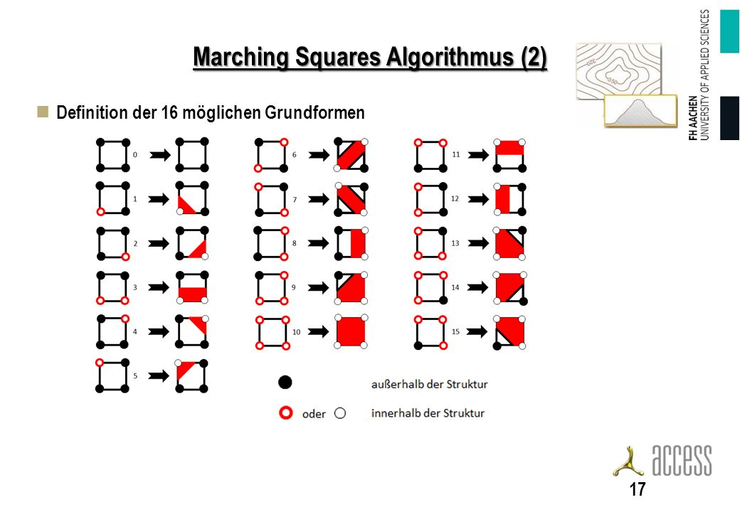 Marching Squares Algorithmus (2) Definition der 16 möglichen Grundformen 17