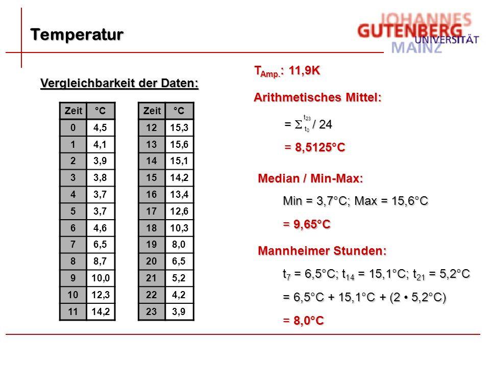 Temperatur Vergleichbarkeit der Daten: Zeit°CZeit°C 04,51215,3 14,11315,6 23,91415,1 33,81514,2 43,71613,4 53,71712,6 64,61810,3 76,5198,0 88,7206,5 910,0215,2 1012,3224,2 1114,2233,9 Arithmetisches Mittel: t0t0t0t0 t 23 =  / 24 = 8,5125°C Median / Min-Max: = 9,65°C Min = 3,7°C; Max = 15,6°C Mannheimer Stunden: = 6,5°C + 15,1°C + (2 5,2°C) t 7 = 6,5°C; t 14 = 15,1°C; t 21 = 5,2°C = 8,0°C T Amp.