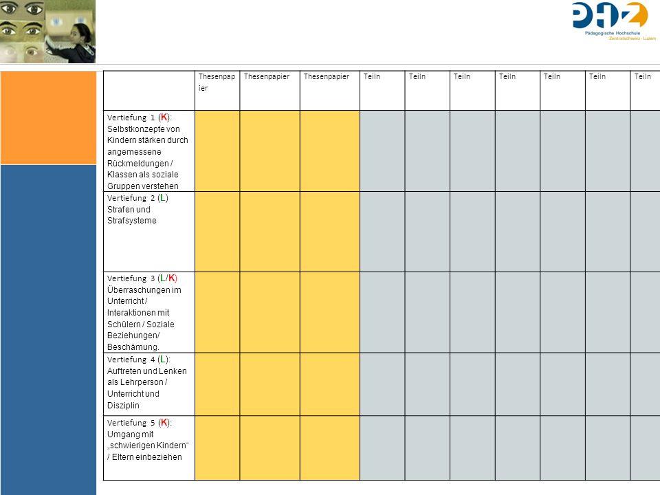 Thesenpap ier Teiln Teiln Teiln Teiln Teiln Teiln Teiln Vertiefung 1 (K): Selbstkonzepte von Kindern stärken durch angemessene Rückmeldungen / Klassen als soziale Gruppen verstehen Vertiefung 2 (L) Strafen und Strafsysteme Vertiefung 3 (L/K) Überraschungen im Unterricht / Interaktionen mit Schülern / Soziale Beziehungen/ Beschämung.