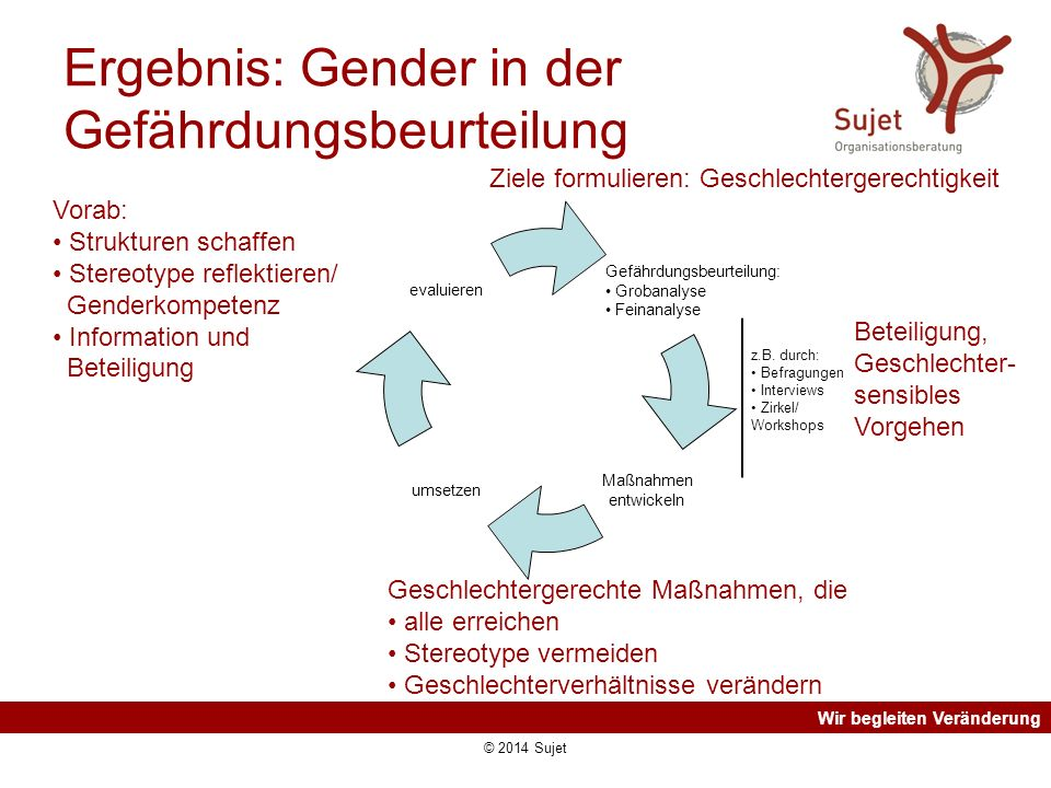 Wir begleiten Veränderung Ergebnis: Gender in der Gefährdungsbeurteilung z.B. durch: Befragungen Interviews Zirkel/ Workshops Vorab: Strukturen schaff