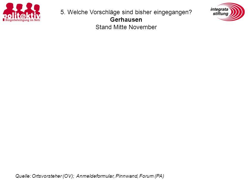 5. Welche Vorschläge sind bisher eingegangen? Gerhausen Stand Mitte November Quelle: Ortsvorsteher (OV); Anmeldeformular, Pinnwand, Forum (PA)