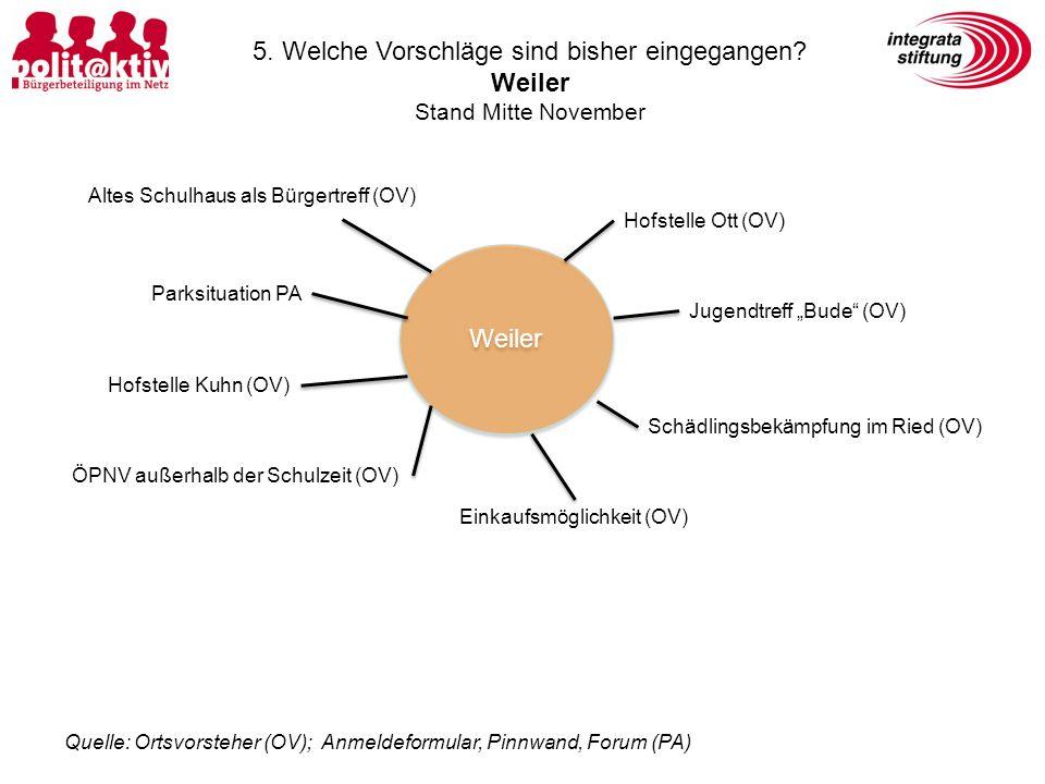 Weiler Altes Schulhaus als Bürgertreff (OV) Hofstelle Ott (OV) Hofstelle Kuhn (OV) Einkaufsmöglichkeit (OV) Schädlingsbekämpfung im Ried (OV) Jugendtr