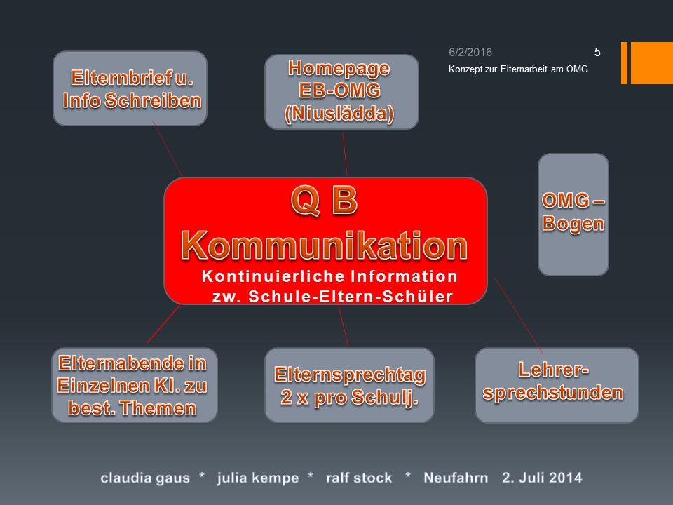 6/2/2016 5 Konzept zur Elternarbeit am OMG Kontinuierliche InformationKontinuierliche Information zw.