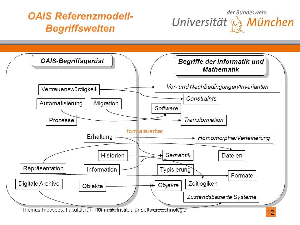 12 Thomas Triebsees, Fakultät für Informatik, Institut für Softwaretechnologie OAIS Referenzmodell- Begriffswelten Migration Digitale Archive Objekte