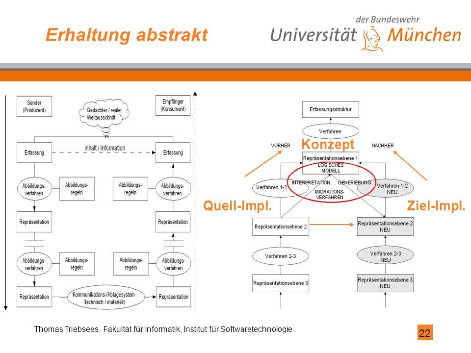 22 Thomas Triebsees, Fakultät für Informatik, Institut für Softwaretechnologie Erhaltung abstrakt Konzept Quell-Impl.Ziel-Impl.