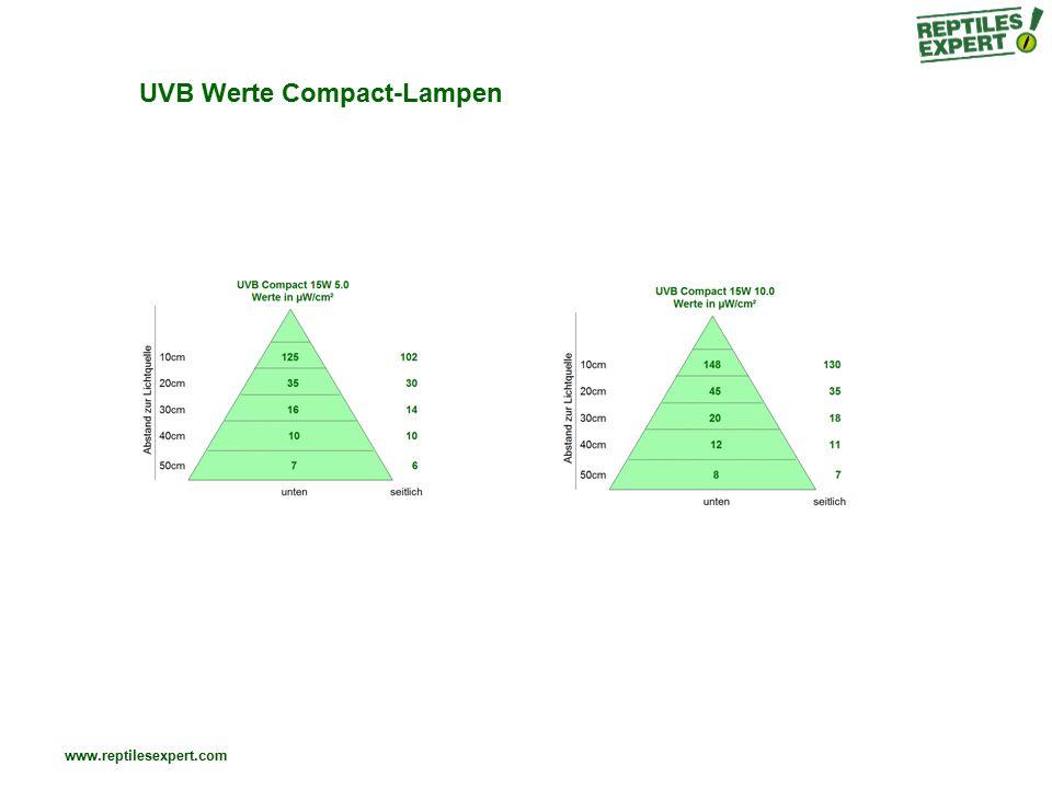 www.reptilesexpert.com UVB Werte Compact-Lampen